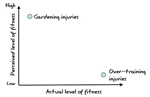 Fitness injuries