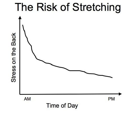 Risk of Stretching