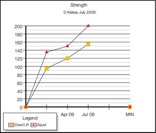 Dk Strength Data _2 Jul 09
