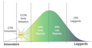 Innovationcurve