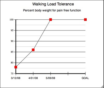 Walking_load_tolerance